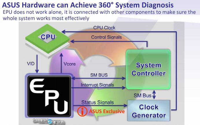 Контроллер EPU на платах ASUS