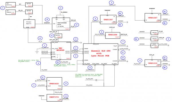 Полная схема запуска платформы Wistron