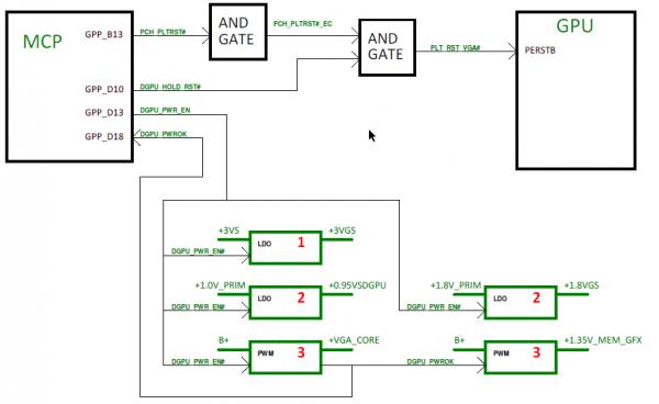 Регуляторы питания видеокарты AMD Radeon M7